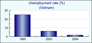case study of unemployment in vietnam Research ranges across macroeconomics and includes work on price adjustment  case study unemployment insurance and the rate of job finding 168.